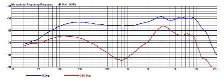 Réponse en fréquence ST8 SD