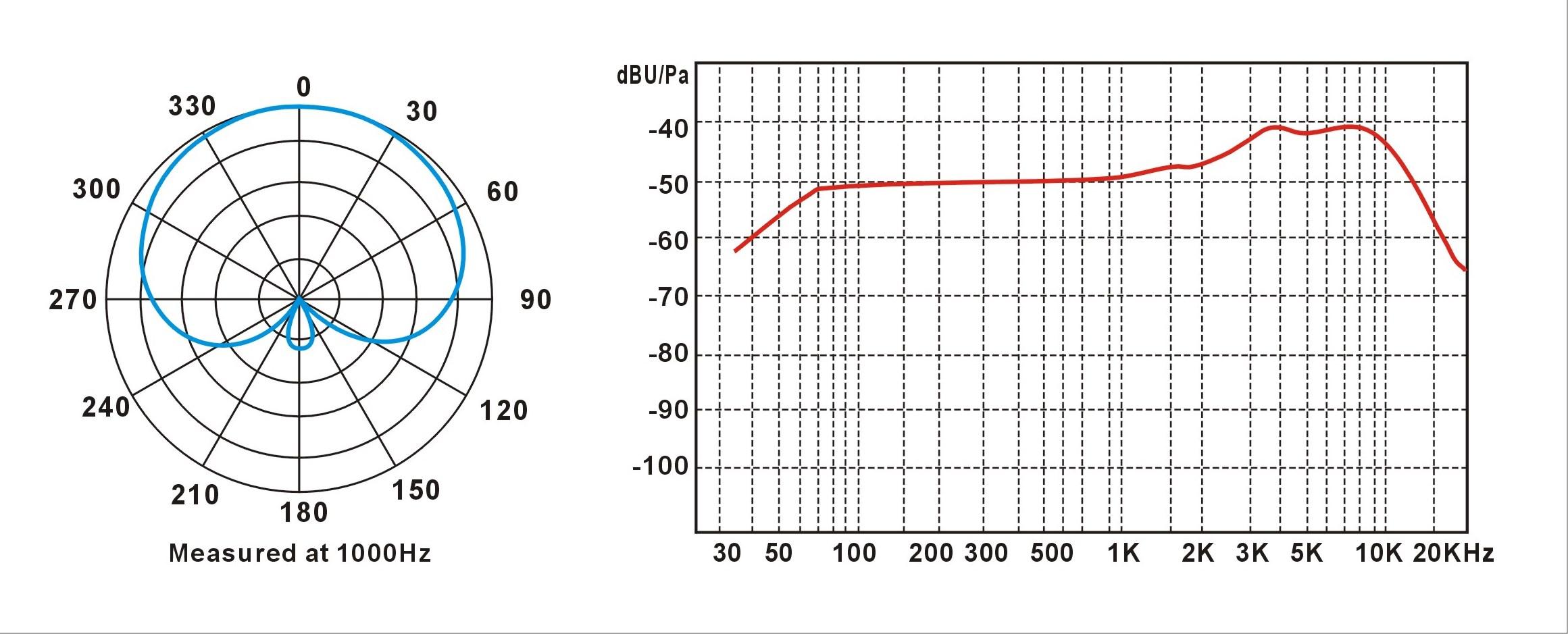 Courbes TT100 UHF